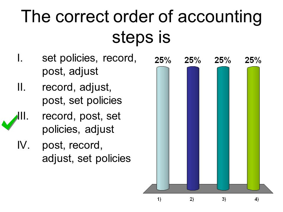 The correct order of accounting steps is I.set policies, record, post, adjust II.record, adjust, post, set policies III.record, post, set policies, adjust IV.post, record, adjust, set policies