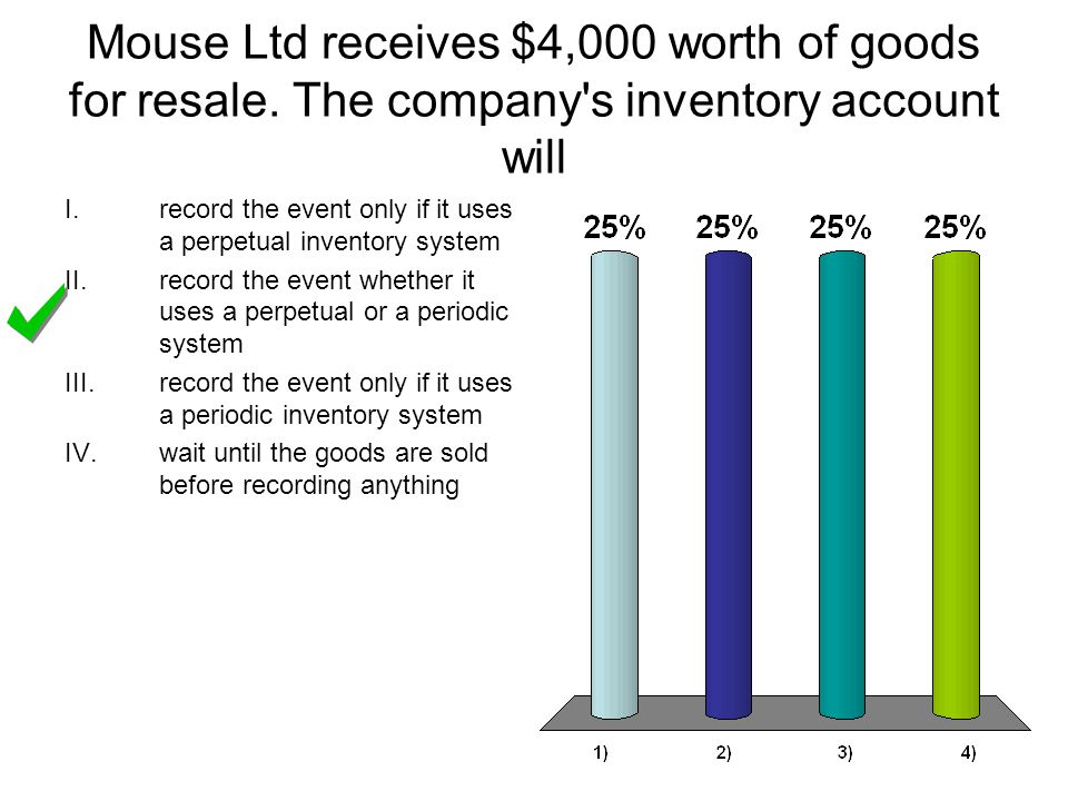 Mouse Ltd receives $4,000 worth of goods for resale.