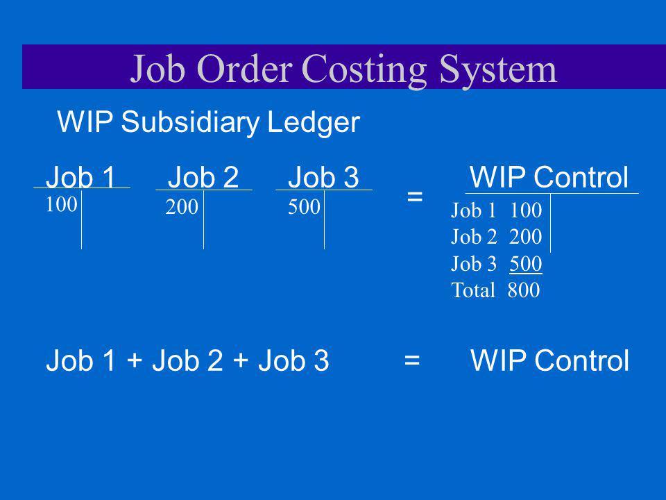 Job Order Costing System WIP ControlJob 2Job 1Job 3 Job 1 + Job 2 + Job 3 = WIP Control WIP Subsidiary Ledger = Job 1 100 Job 2 200 Job 3 500 Total 80