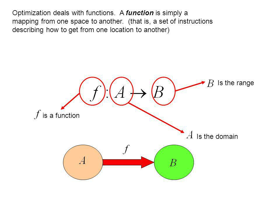 Optimization deals with functions. A function is simply a mapping from one space to another.