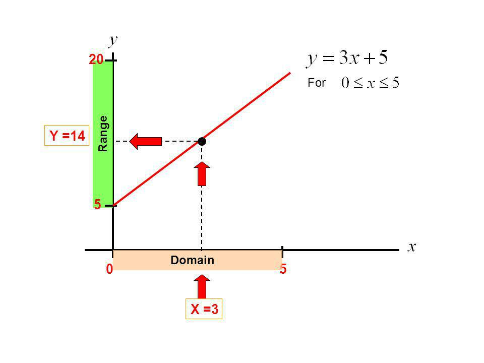 For 05 Domain 5 20 Range X =3 Y =14