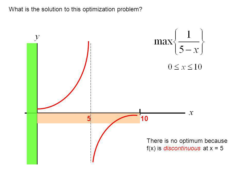 What is the solution to this optimization problem.