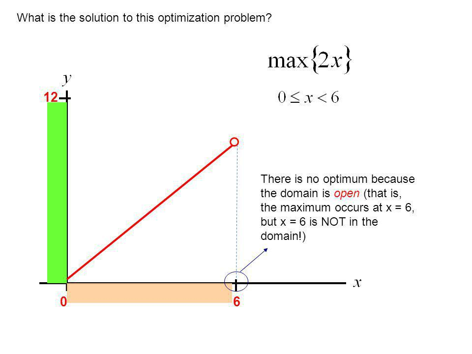 06 12 What is the solution to this optimization problem? There is no optimum because the domain is open (that is, the maximum occurs at x = 6, but x =