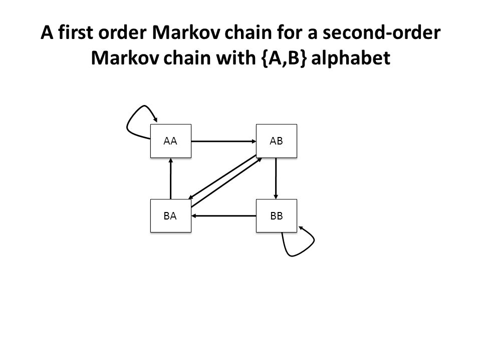 A first order Markov chain for a second-order Markov chain with {A,B} alphabet AA BA BB AB