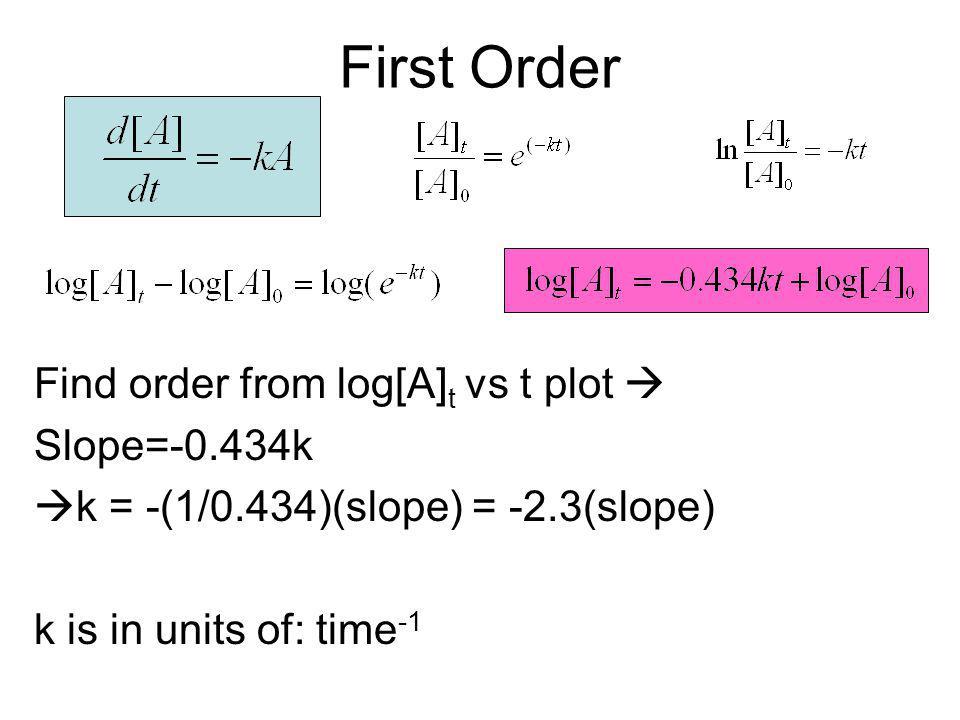 First Order Find order from log[A] t vs t plot Slope=-0.434k k = -(1/0.434)(slope) = -2.3(slope) k is in units of: time -1