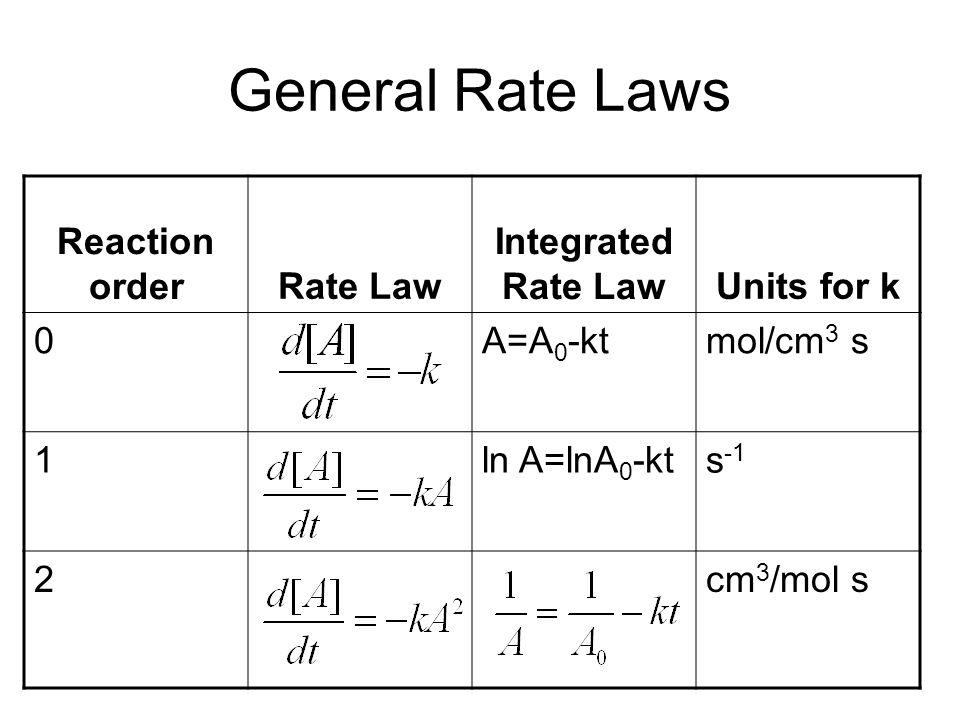General Rate Laws Reaction orderRate Law Integrated Rate LawUnits for k 0A=A 0 -ktmol/cm 3 s 1ln A=lnA 0 -kts -1 2cm 3 /mol s