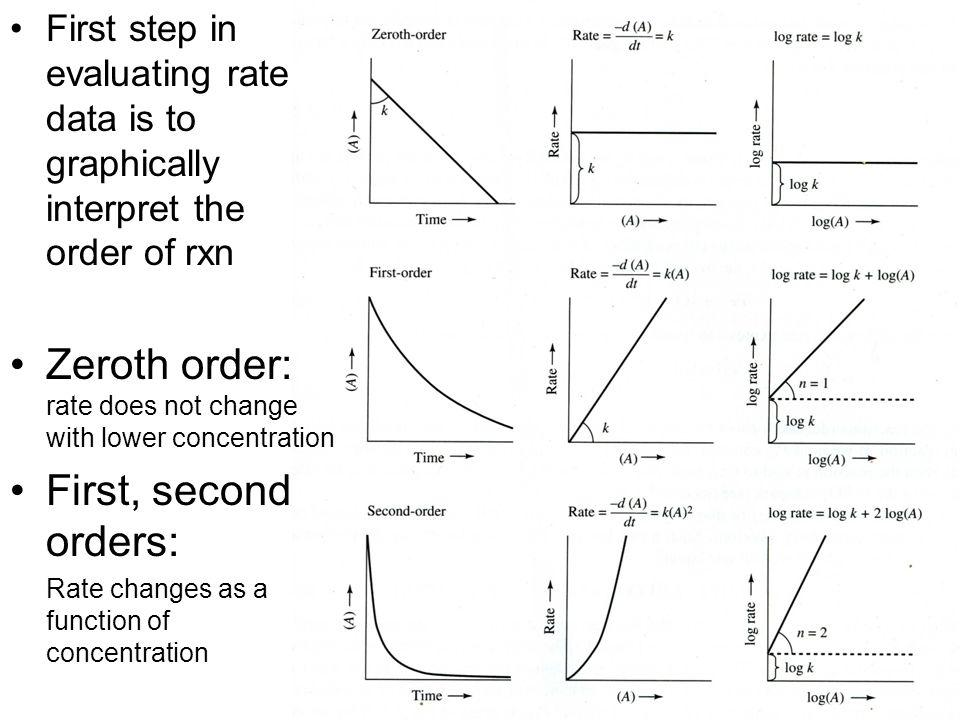 First step in evaluating rate data is to graphically interpret the order of rxn Zeroth order: rate does not change with lower concentration First, sec