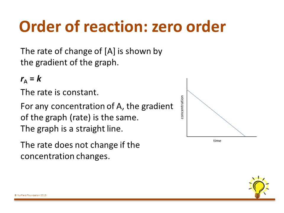 © Nuffield Foundation 2013 Order of reaction: zero order The rate of change of [A] is shown by the gradient of the graph.