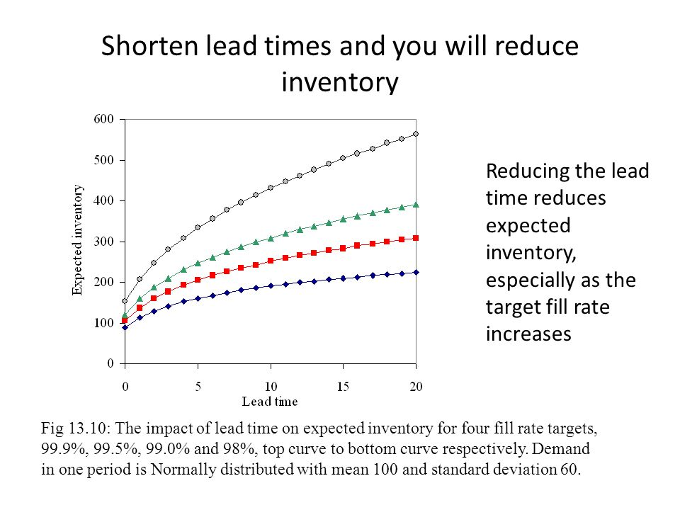 Shorten lead times and you will reduce inventory Reducing the lead time reduces expected inventory, especially as the target fill rate increases Fig 1