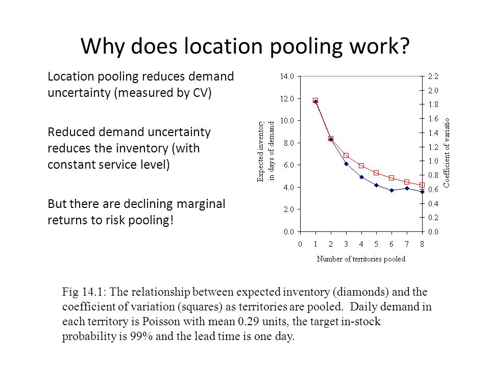 Why does location pooling work? Location pooling reduces demand uncertainty (measured by CV) Reduced demand uncertainty reduces the inventory (with co