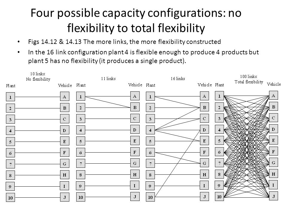 Four possible capacity configurations: no flexibility to total flexibility Figs 14.12 & 14.13 The more links, the more flexibility constructed In the
