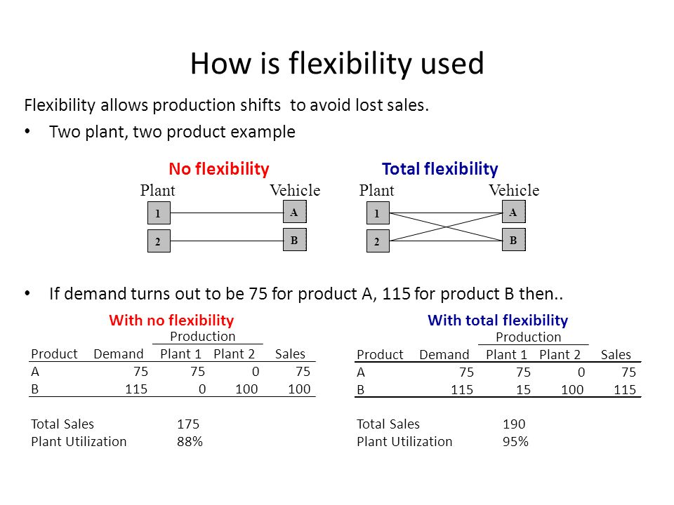 How is flexibility used Flexibility allows production shifts to avoid lost sales. Two plant, two product example If demand turns out to be 75 for prod
