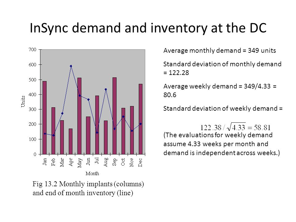 InSync demand and inventory at the DC Average monthly demand = 349 units Standard deviation of monthly demand = 122.28 Average weekly demand = 349/4.3