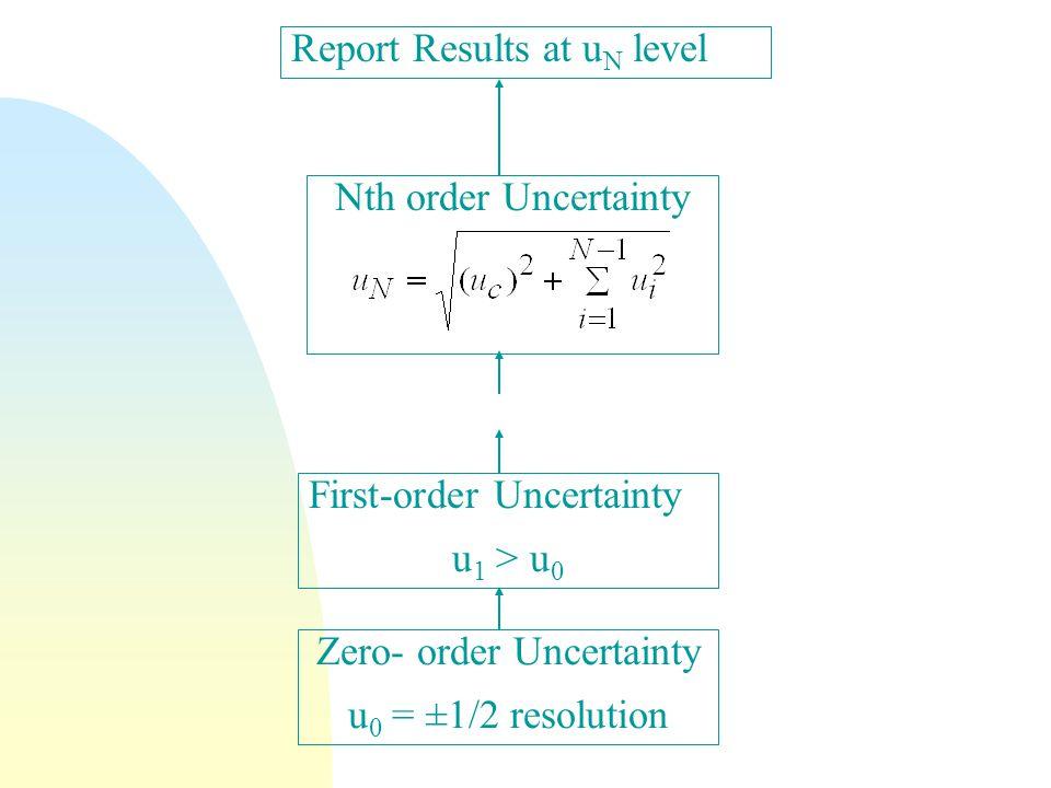 Zero- order Uncertainty u 0 = ±1/2 resolution Report Results at u N level Nth order Uncertainty First-order Uncertainty u 1 > u 0