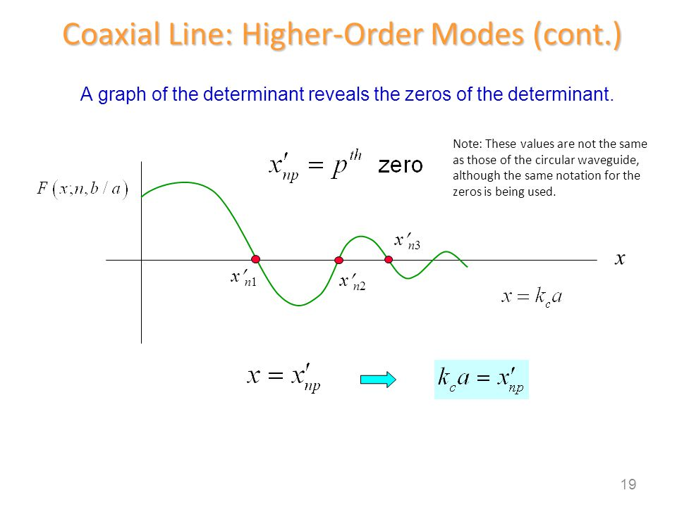 19 x n1 x n2 x n3 x A graph of the determinant reveals the zeros of the determinant. Coaxial Line: Higher-Order Modes (cont.) Note: These values are n
