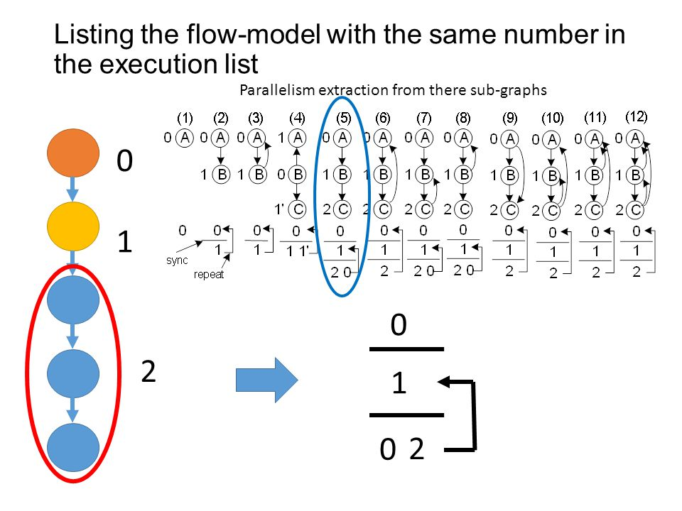 Listing the flow-model with the same number in the execution list 1 0 2 Parallelism extraction from there sub-graphs 0 1 2 0