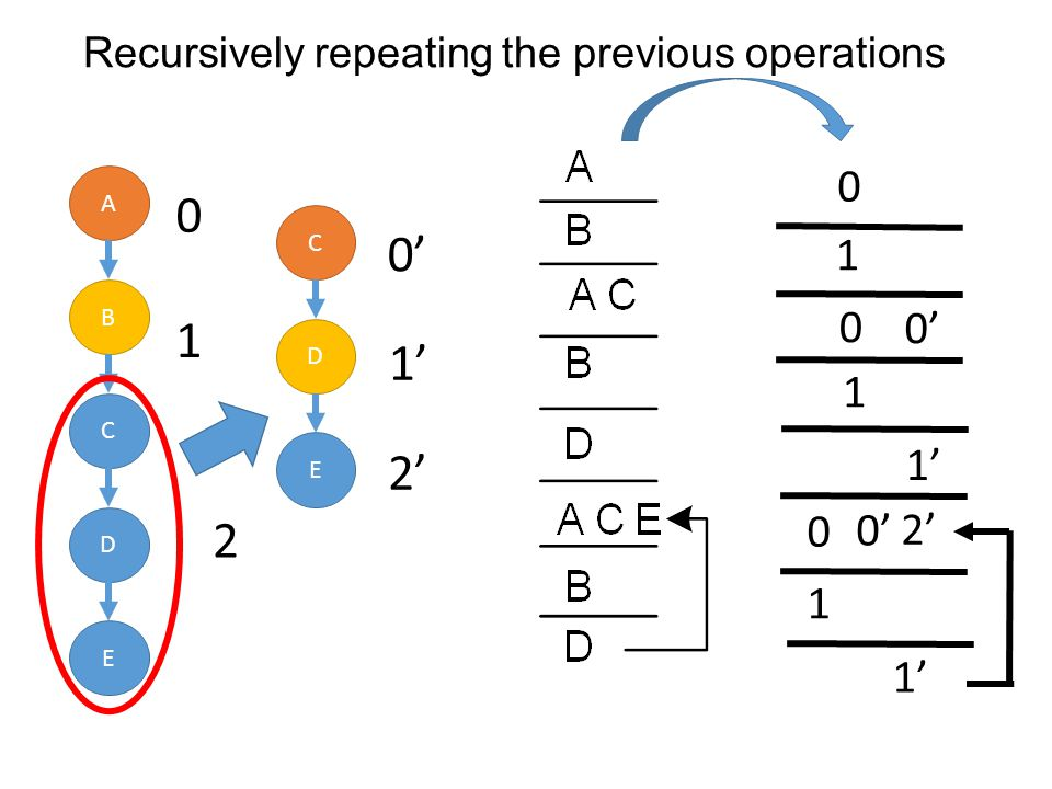 Recursively repeating the previous operations A B C D E 1 0 2 C D E 0 1 2 0 1 0 01 2 0 0 1 0 0 1 1 2 0 0 1 1