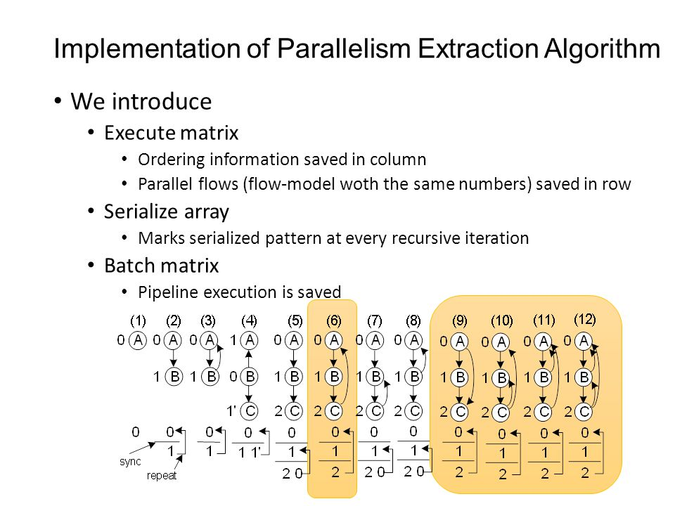 Implementation of Parallelism Extraction Algorithm We introduce Execute matrix Ordering information saved in column Parallel flows (flow-model woth the same numbers) saved in row Serialize array Marks serialized pattern at every recursive iteration Batch matrix Pipeline execution is saved