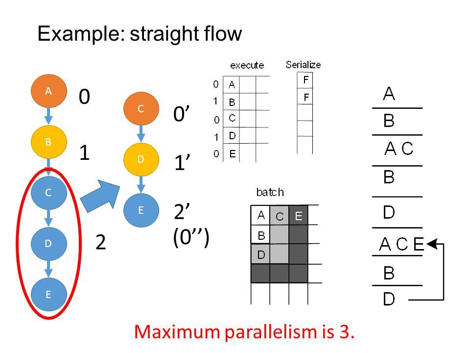 Example: straight flow A B C D E 1 0 2 C D E 0 1 2 (0) Maximum parallelism is 3.
