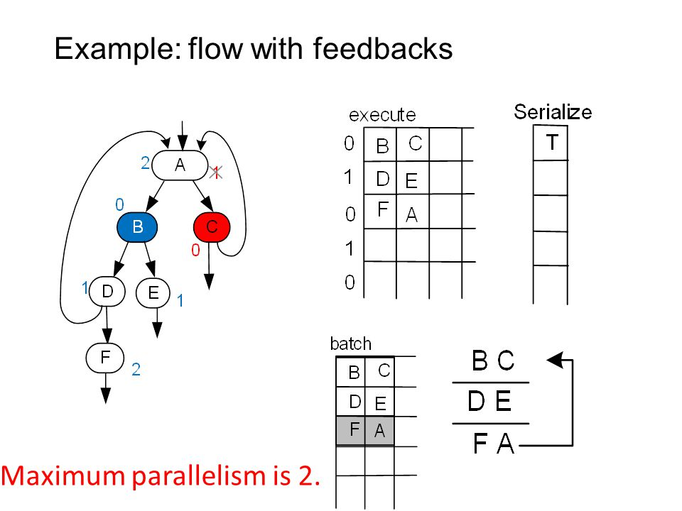 Example: flow with feedbacks Maximum parallelism is 2.