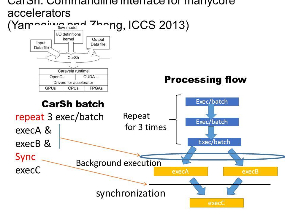 CarSh: Commandline interface for manycore accelerators (Yamagiwa and Zhang, ICCS 2013) Exec/batch execAexecB Exec/batch execC Repeat for 3 times repea