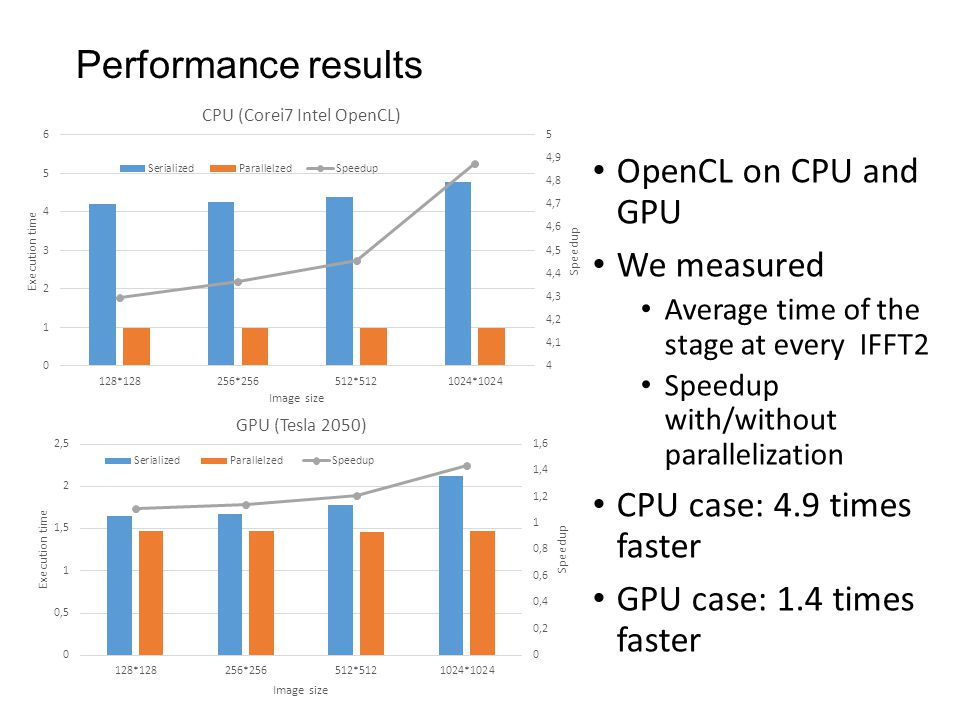Performance results OpenCL on CPU and GPU We measured Average time of the stage at every IFFT2 Speedup with/without parallelization CPU case: 4.9 time