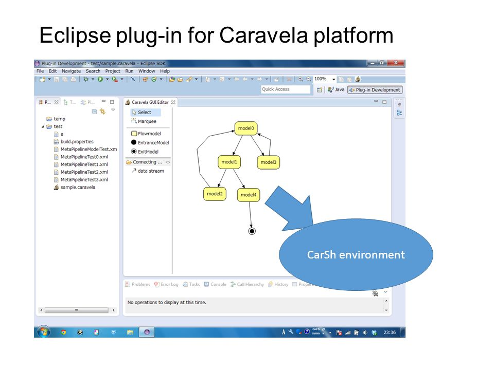 Eclipse plug-in for Caravela platform CarSh environment