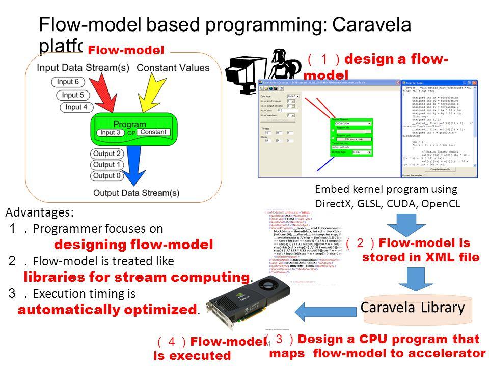 Flow-model based programming: Caravela platform 4 Design a CPU program that maps flow-model to accelerator Caravela Library Flow-model is stored in XM
