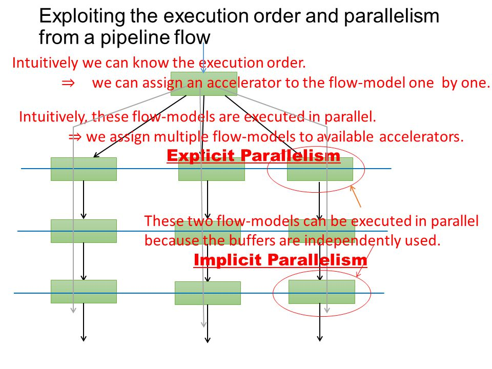 Exploiting the execution order and parallelism from a pipeline flow Intuitively, these flow-models are executed in parallel.
