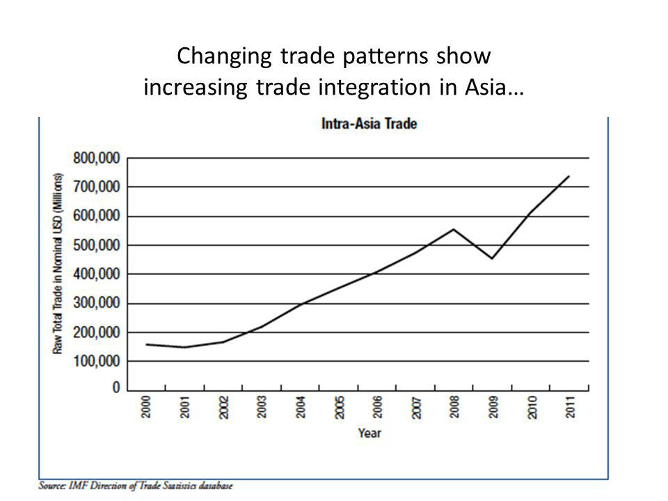 Changing trade patterns show increasing trade integration in Asia…