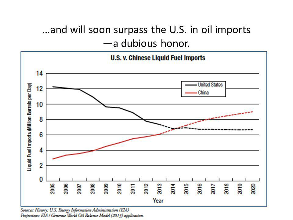 …and will soon surpass the U.S. in oil imports a dubious honor.