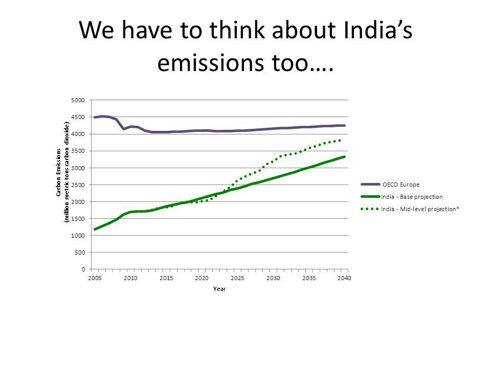 We have to think about Indias emissions too….