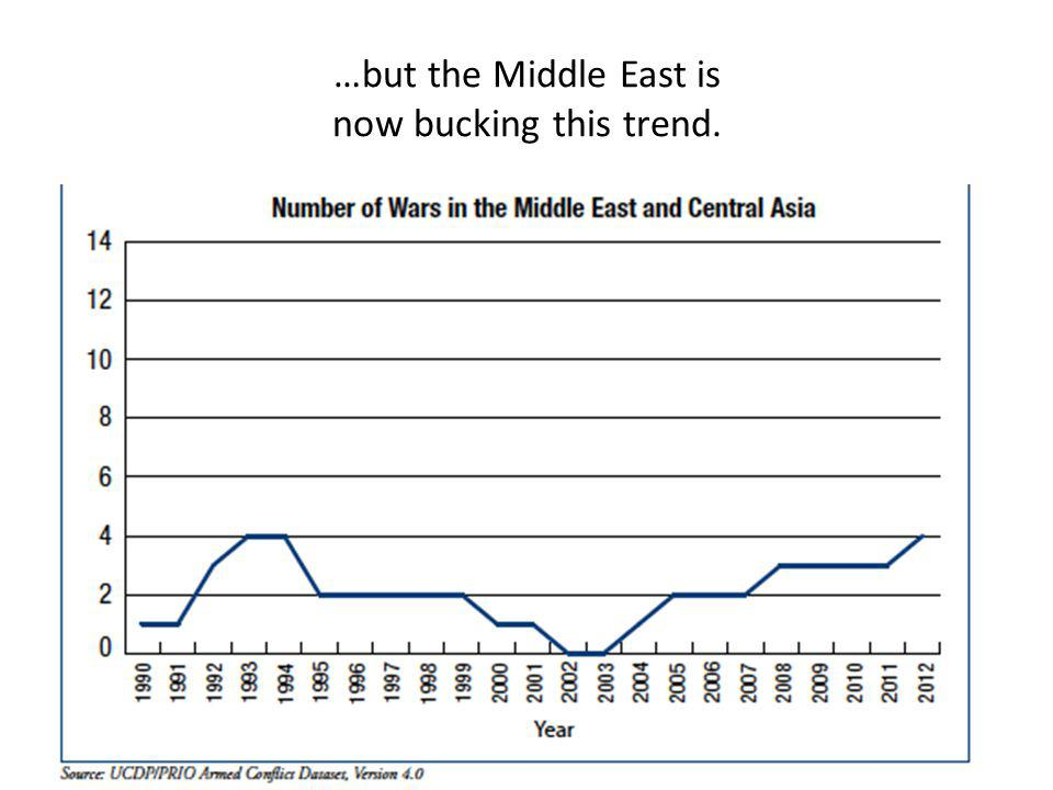 …but the Middle East is now bucking this trend.