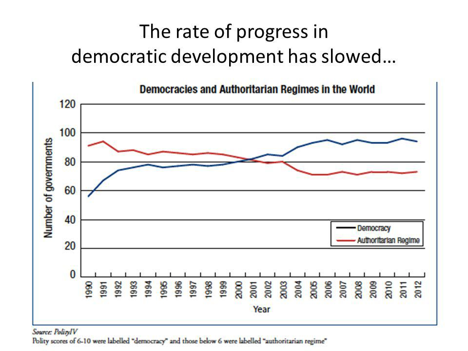 The rate of progress in democratic development has slowed…
