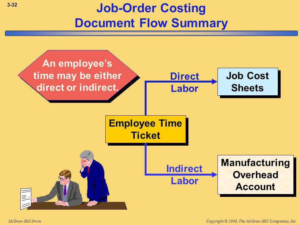 Copyright © 2008, The McGraw-Hill Companies, Inc.McGraw-Hill/Irwin 3-32 Job-Order Costing Document Flow Summary Job Cost Sheets Employee Time Ticket Manufacturing Overhead Account An employees time may be either direct or indirect.