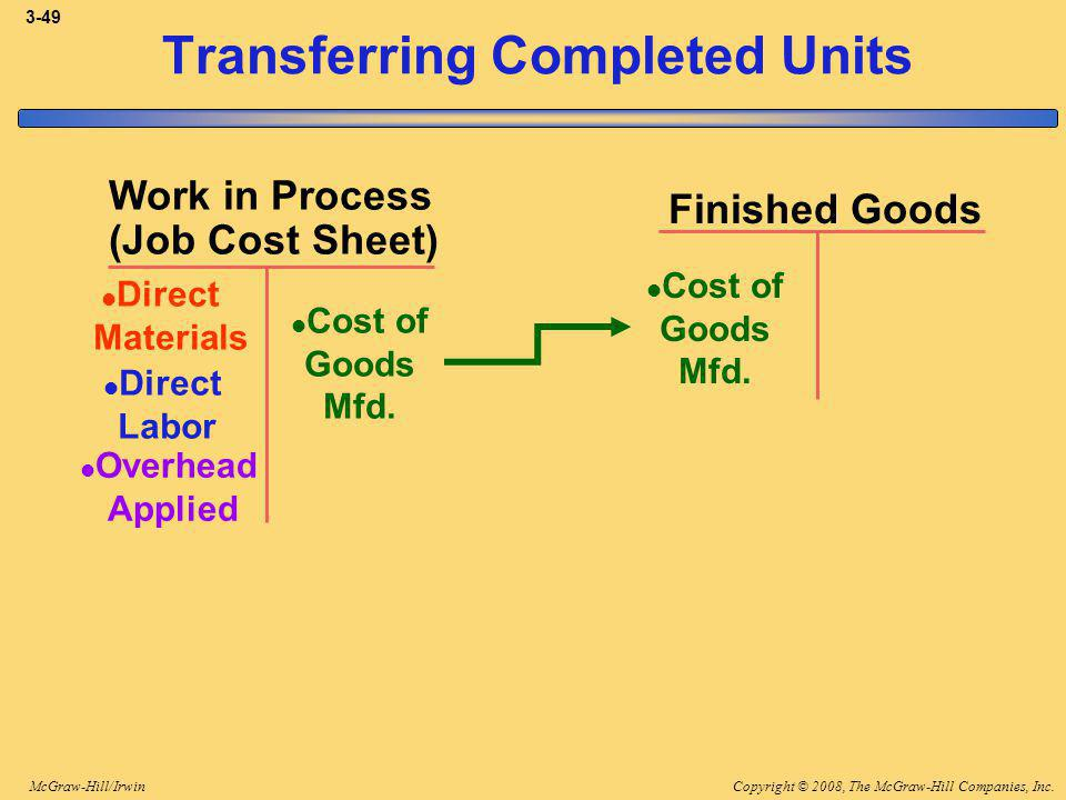 Copyright © 2008, The McGraw-Hill Companies, Inc.McGraw-Hill/Irwin 3-49 Finished Goods Work in Process (Job Cost Sheet) Direct Materials Direct Labor Overhead Applied Cost of Goods Mfd.