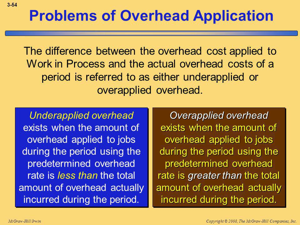 Copyright © 2008, The McGraw-Hill Companies, Inc.McGraw-Hill/Irwin 3-54 Problems of Overhead Application The difference between the overhead cost applied to Work in Process and the actual overhead costs of a period is referred to as either underapplied or overapplied overhead.