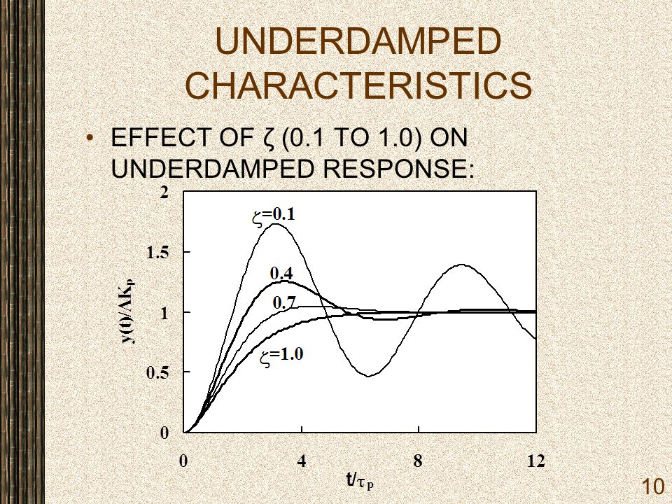 EFFECT OF ζ (0.1 TO 1.0) ON UNDERDAMPED RESPONSE: 10