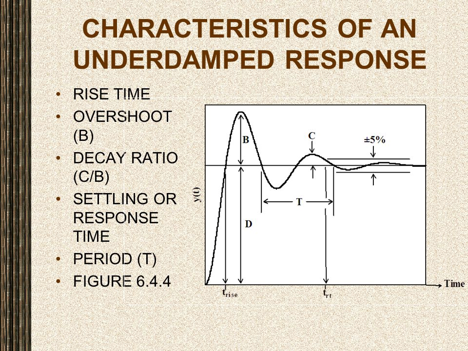 CHARACTERISTICS OF AN UNDERDAMPED RESPONSE RISE TIME OVERSHOOT (B) DECAY RATIO (C/B) SETTLING OR RESPONSE TIME PERIOD (T) FIGURE 6.4.4