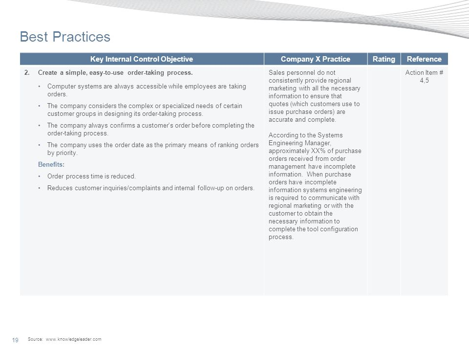 Source: www.knowledgeleader.com 19 Best Practices Key Internal Control ObjectiveCompany X PracticeRatingReference 2.Create a simple, easy-to-use order-taking process.