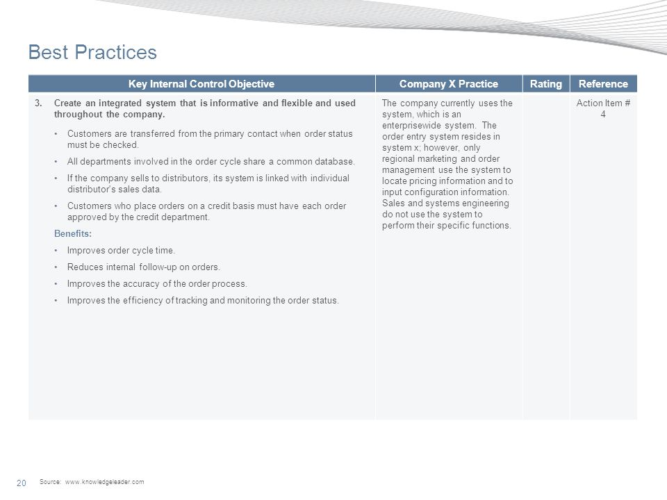 Source: www.knowledgeleader.com 20 Best Practices Key Internal Control ObjectiveCompany X PracticeRatingReference 3.Create an integrated system that is informative and flexible and used throughout the company.