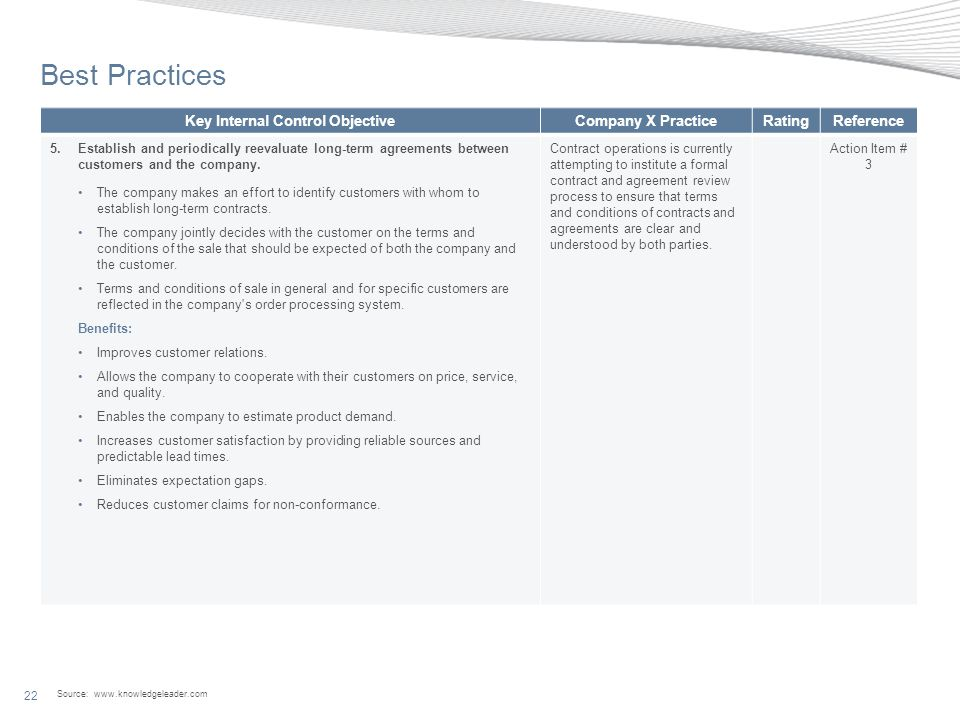 Source: www.knowledgeleader.com 22 Best Practices Key Internal Control ObjectiveCompany X PracticeRatingReference 5.Establish and periodically reevaluate long-term agreements between customers and the company.