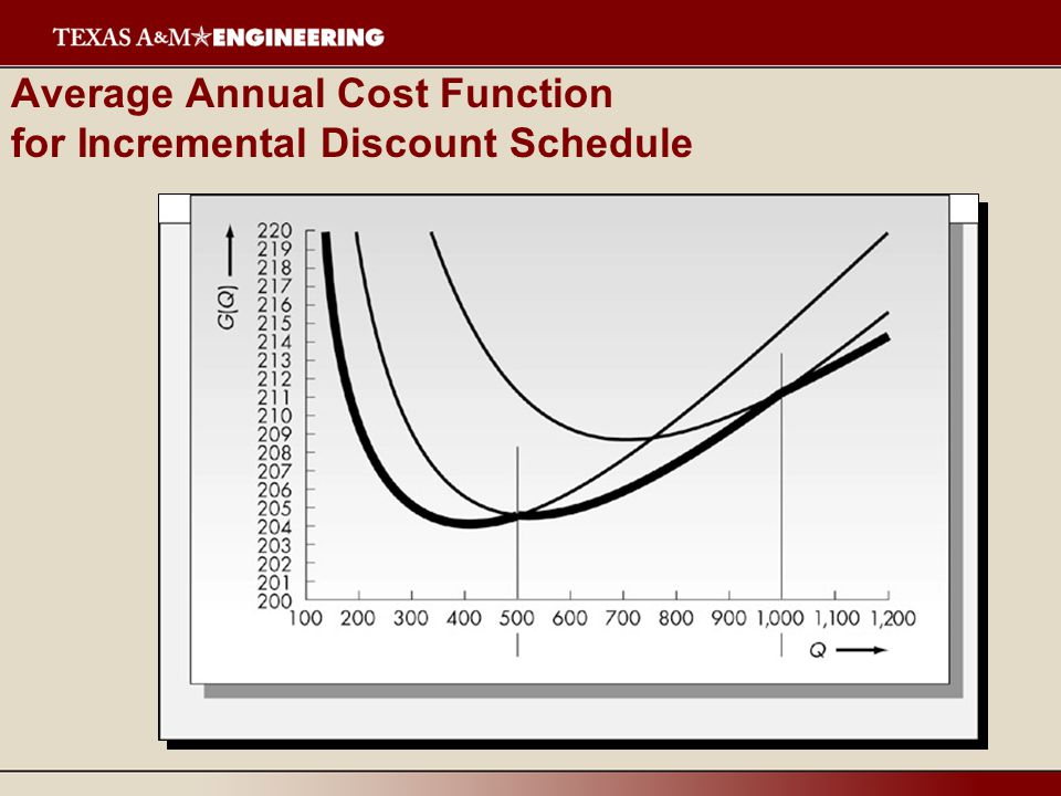 Average Annual Cost Function for Incremental Discount Schedule