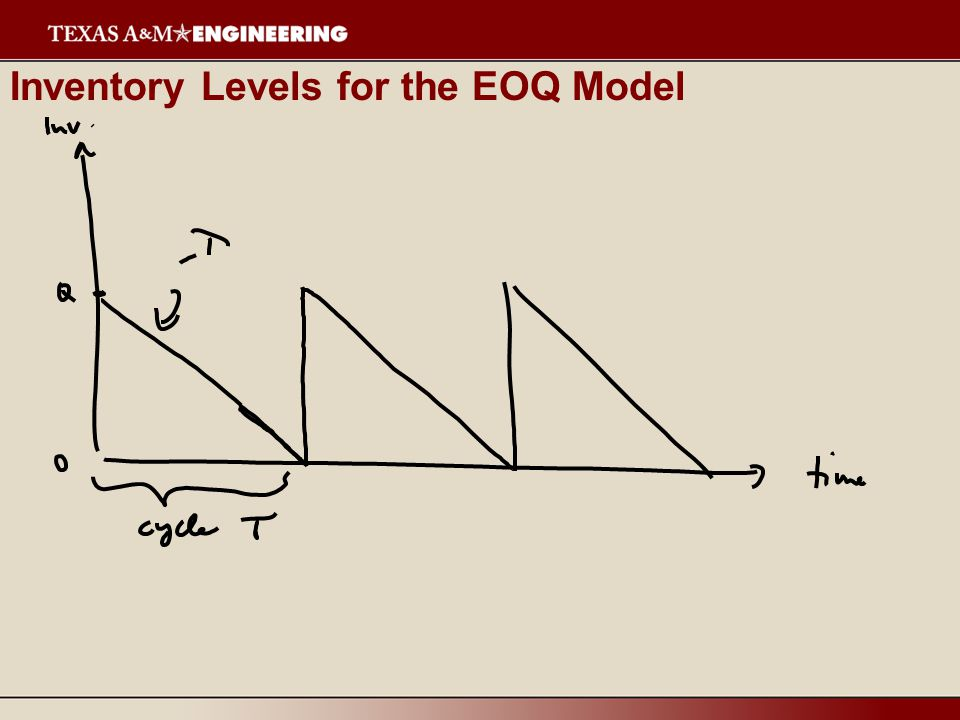 Properties of the Optimal Solutions For all units discounts, the optimal will occur at the bottom of one of the cost curves or at a breakpoint.