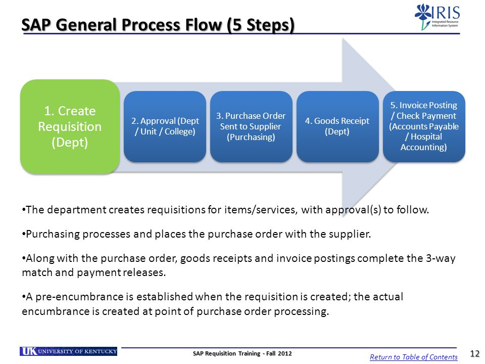 SAP General Process Flow (5 Steps) 1. Create Requisition (Dept) 2. Approval (Dept / Unit / College) 3. Purchase Order Sent to Supplier (Purchasing) 4.