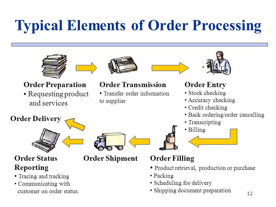 Typical Elements of Order Processing 12 Order Preparation Requesting product and services Order Transmission Transfer order information to supplier Or
