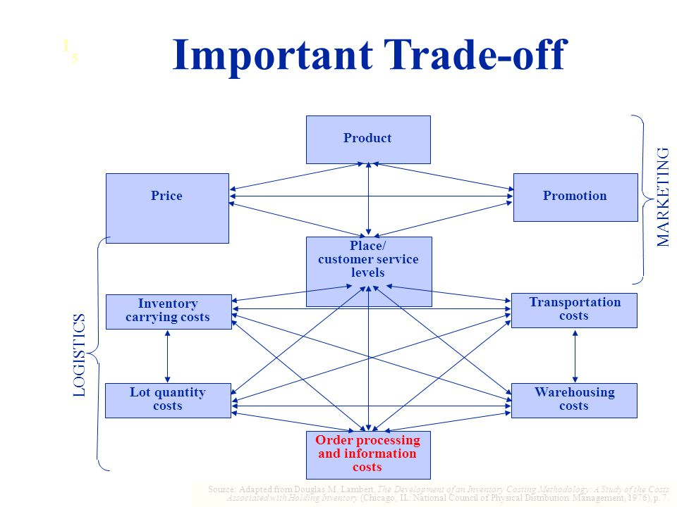 1 5 Important Trade-off Place/ customer service levels Product PromotionPrice Order processing and information costs Warehousing costs Transportation