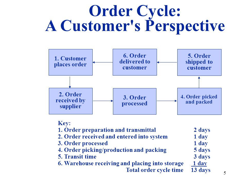 5 Order Cycle: A Customer's Perspective Key: 1. Order preparation and transmittal 2 days 2. Order received and entered into system 1 day 3. Order proc