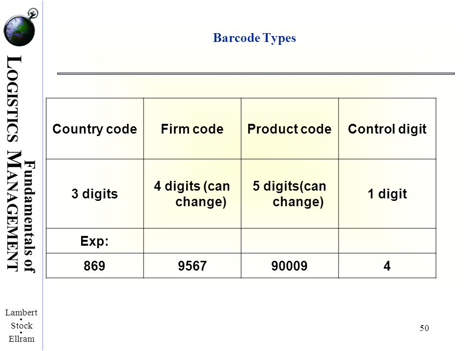L OGISTICS M ANAGEMENT Fundamentals of Lambert Stock Ellram 50 Barcode Types Country codeFirm codeProduct codeControl digit 3 digits 4 digits (can cha