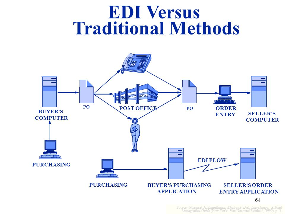 64 EDI Versus Traditional Methods PURCHASING COMPUTER Source: Margaret A. Emmelhainz, Electronic Data Interchange: A Total Management Guide (New York: